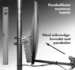 viasat parabol riktning